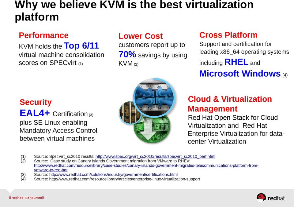 Control between virtual machines (1) (2) (3) (4) Cloud & Virtualization Management Red Hat Open Stack for Cloud Virtualization and Red Hat Enterprise Virtualization for datacenter Virtualization