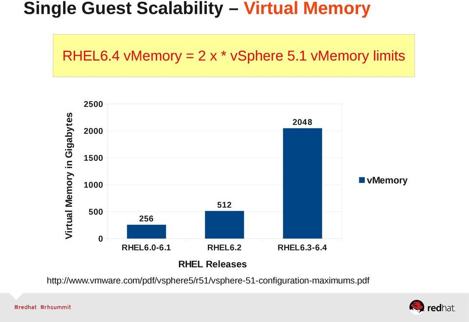 1 vmemory limits Virtual Memory in Gigabytes 2500 2048 2000 1500