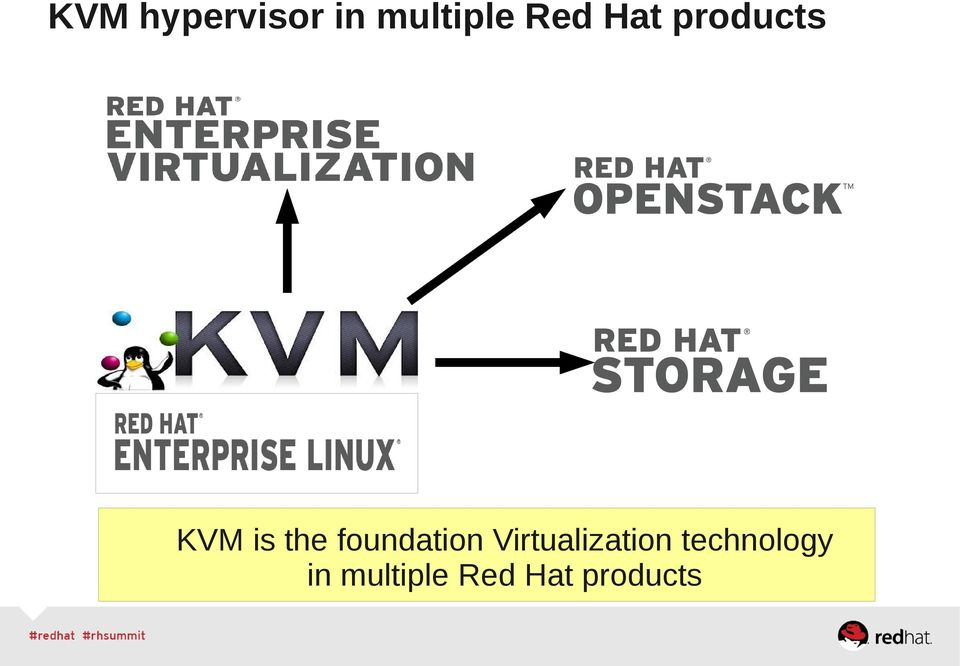 foundation Virtualization