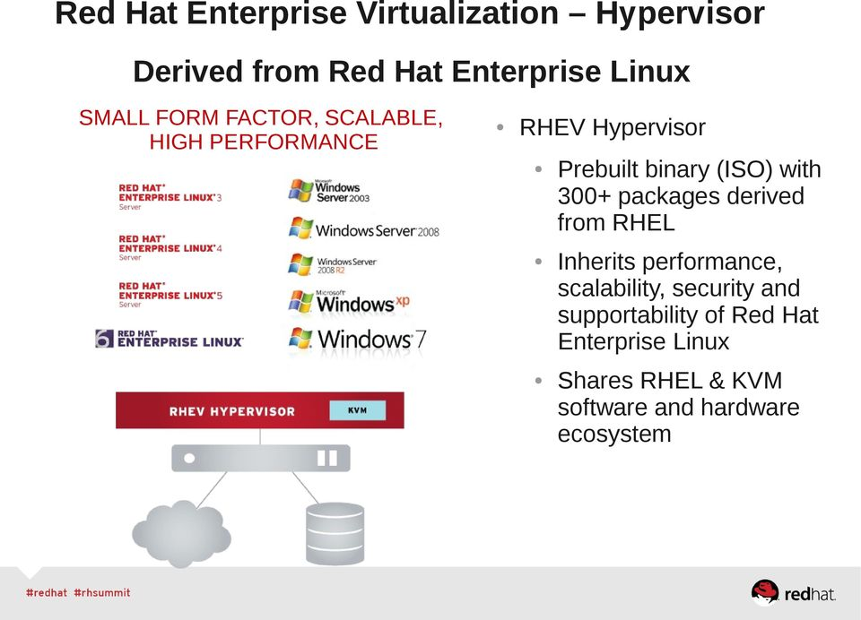 with 300+ packages derived from RHEL Inherits performance, scalability, security and