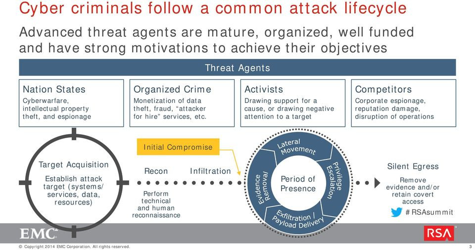 Drawing support for a cause, or drawing negative attention to a target Corporate espionage, reputation damage, disruption of operations Initial Compromise Target Acquisition