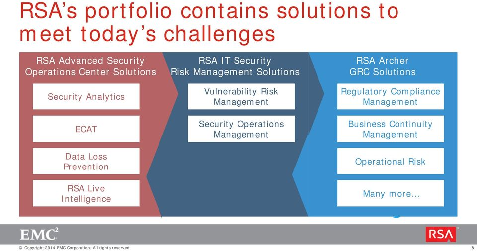 Solutions Vulnerability Risk Management Security Operations Management RSA Archer GRC Solutions