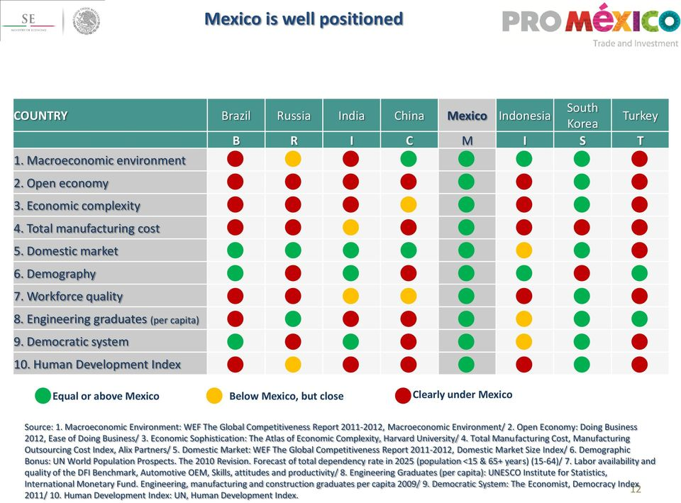 Human Development Index Equal or above Mexico Below Mexico, but close Clearly under Mexico Source: 1.