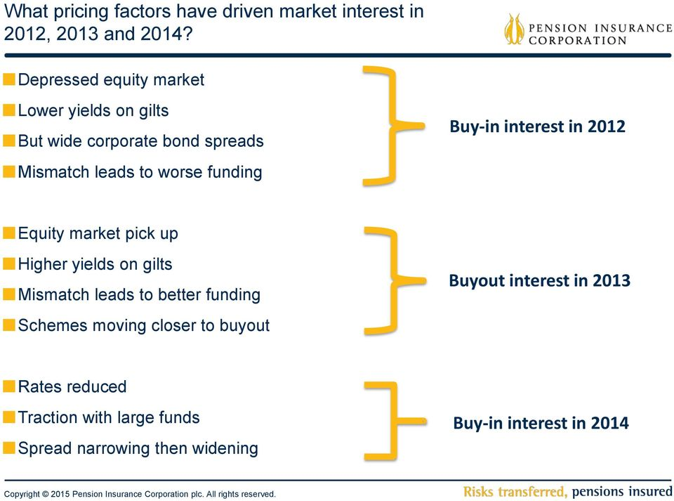 funding Buy-in interest in 2012 Equity market pick up Higher yields on gilts Mismatch leads to better
