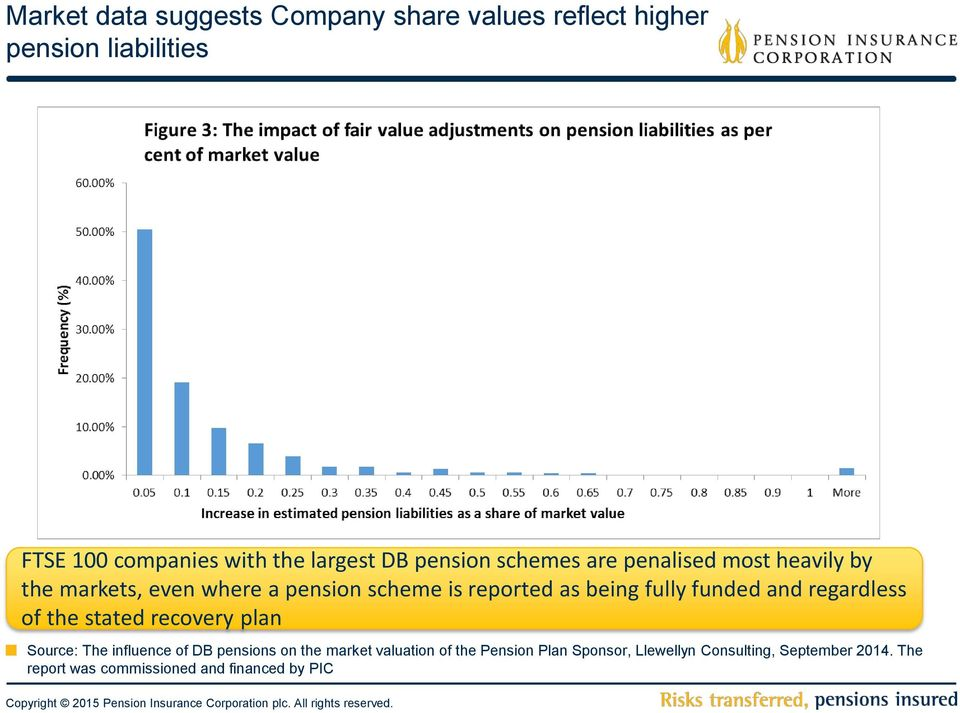 fully funded and regardless of the stated recovery plan Source: The influence of DB pensions on the market