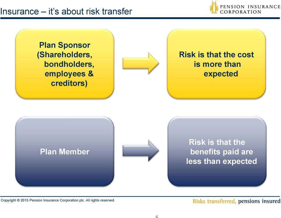 Risk is that the cost is more than expected Plan