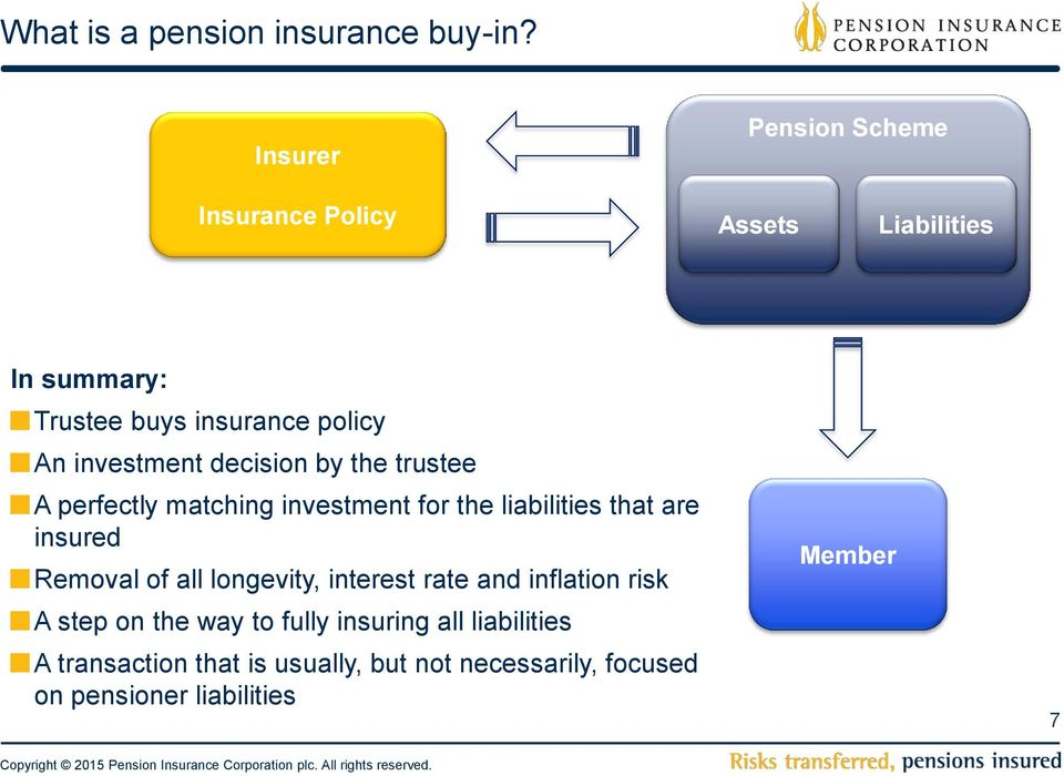 investment decision by the trustee A perfectly matching investment for the liabilities that are insured Removal