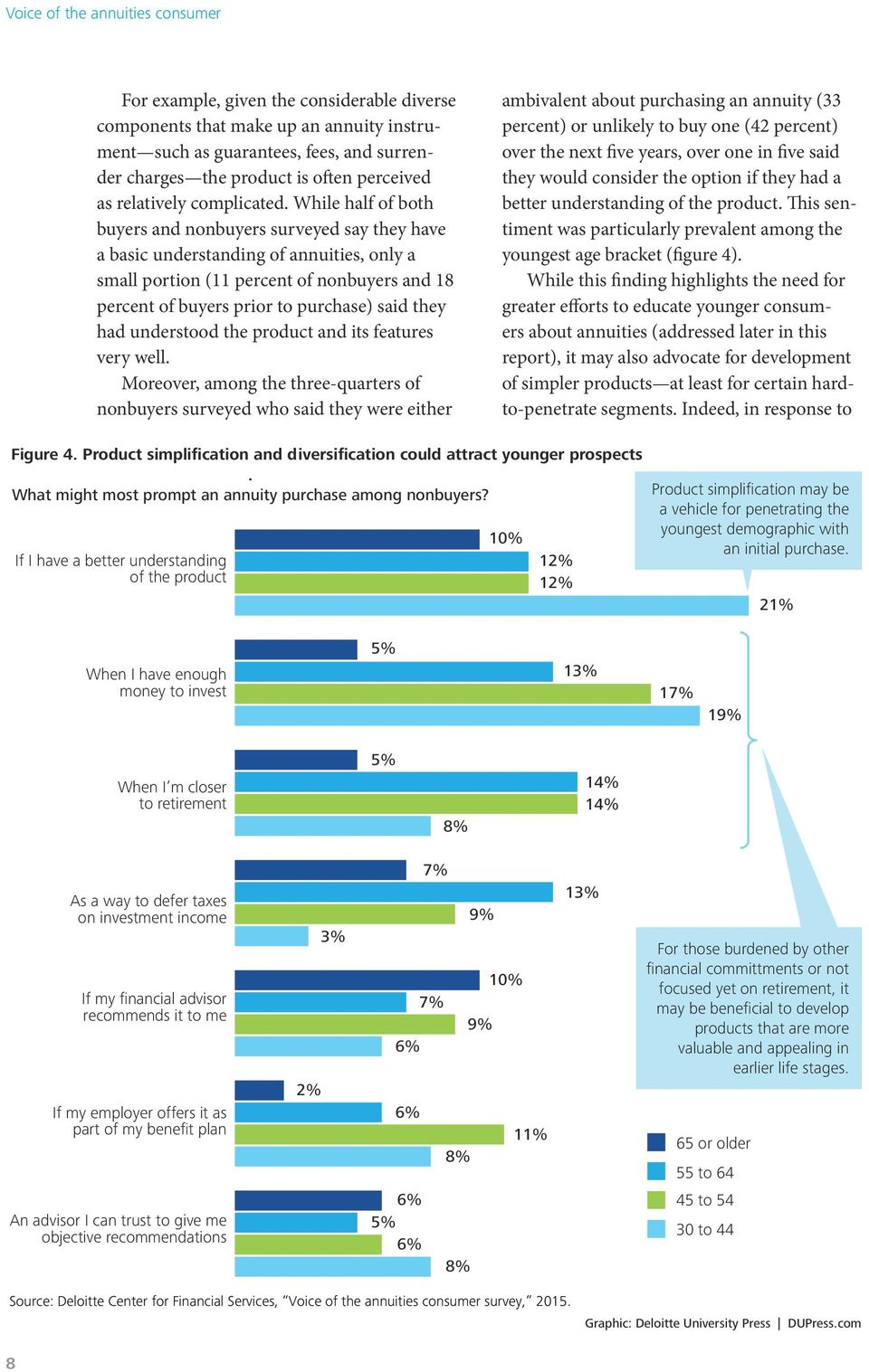 While half of both buyers and nonbuyers surveyed say they have a basic understanding of annuities, only a small portion (11 percent of nonbuyers and 18 percent of buyers prior to purchase) said they