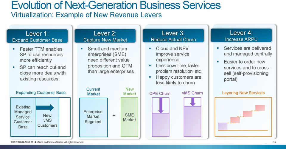 Small and medium enterprises (SME) need different value proposition and GTM than large enterprises Current Market! Cloud and NFV improve service experience!