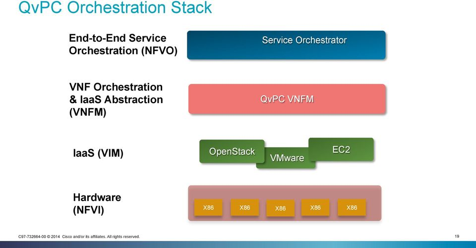 Orchestration & IaaS Abstraction (VNFM) QvPC VNFM