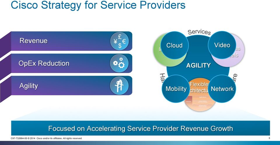 Business Models Agility Flexible Mobility Architecture