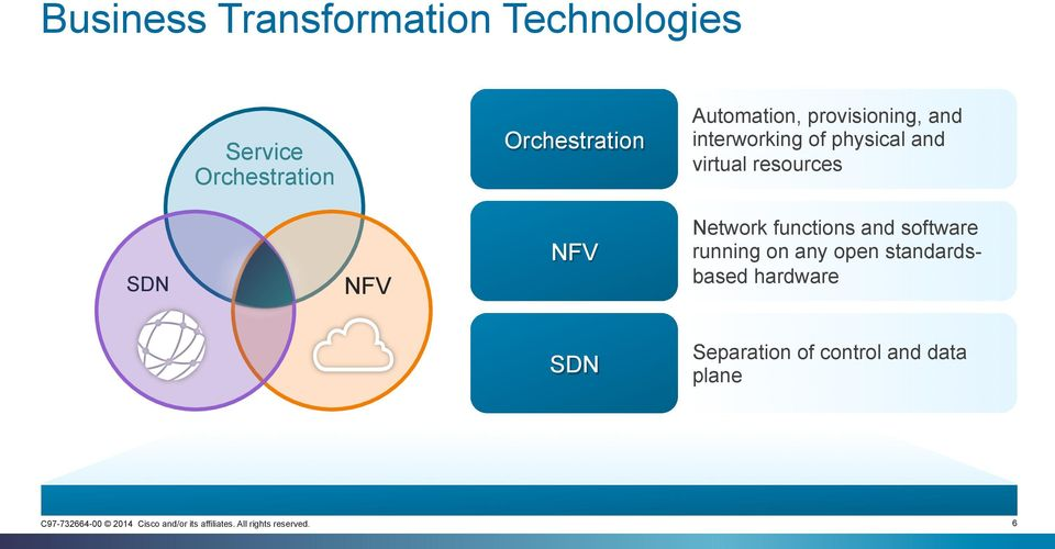 and virtual resources SDN NFV NFV Network functions and software