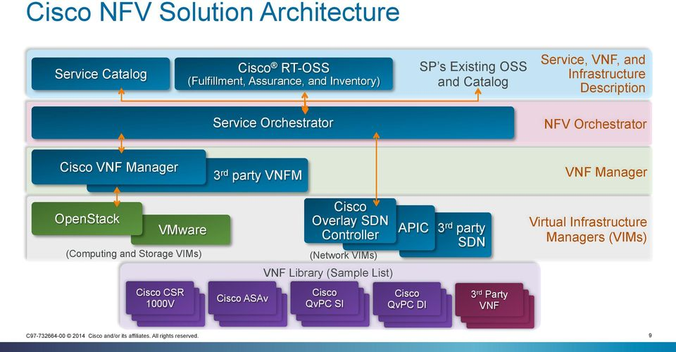 VNF Manager OpenStack VMware ( and Storage VIMs) Cisco Overlay SDN Controller (Network VIMs) APIC 3 rd party SDN Virtual