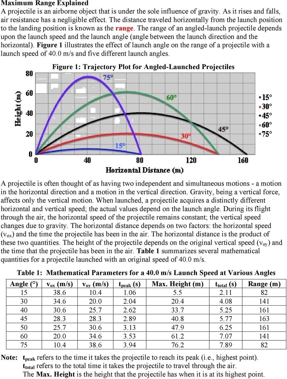 The range of an angled-launch projectile depends upon the launch speed and the launch angle (angle between the launch direction and the horizontal).