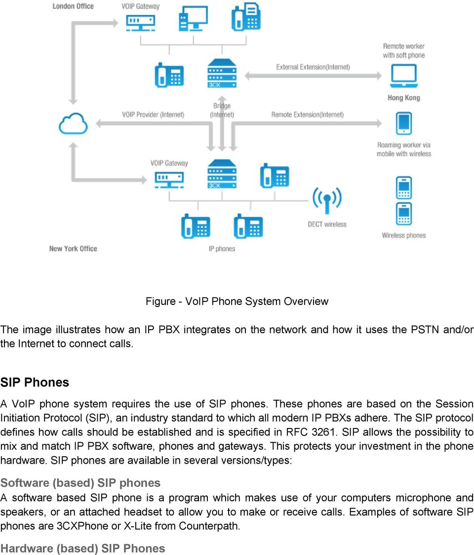 The SIP protocol defines how calls should be established and is specified in RFC 3261. SIP allows the possibility to mix and match IP PBX software, phones and gateways.