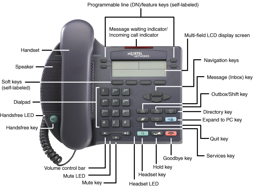 About the IP Phone 2002 Figure 2 shows the IP Phone 2002. Figure 2: IP Phone 2002 Telephone controls Note: Your IP Phone 2002 may come with optional key caps.