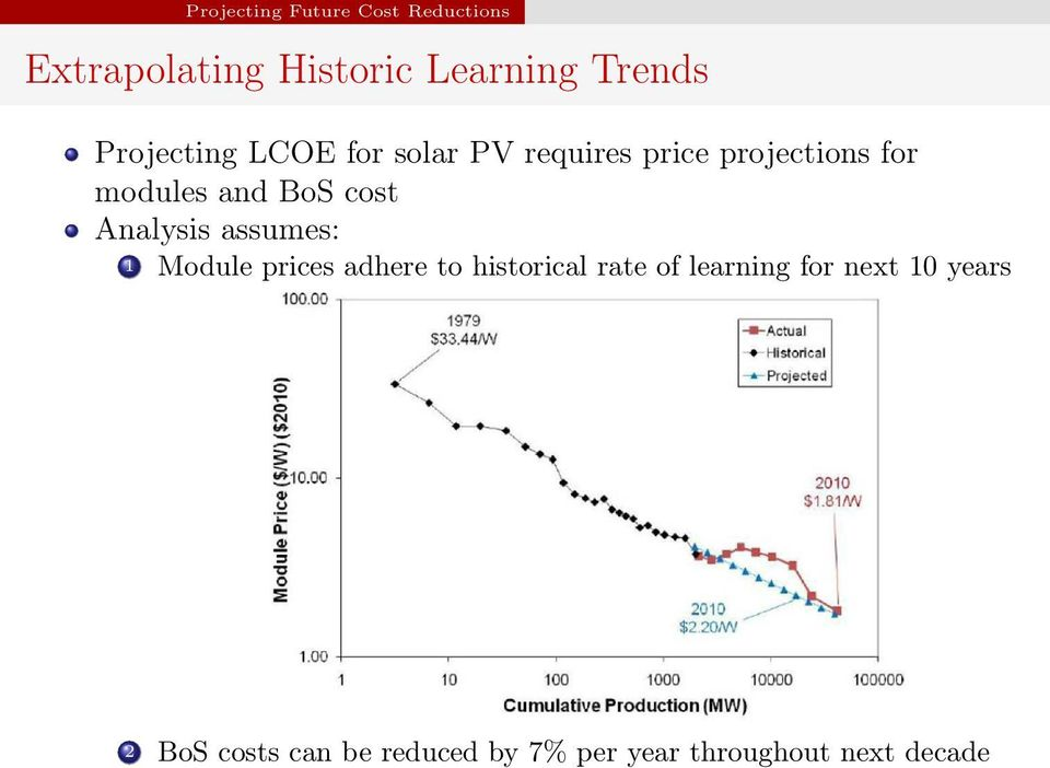 cost Analysis assumes: 1 Module prices adhere to historical rate of learning