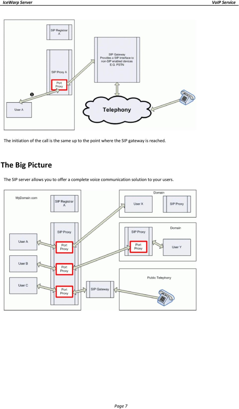 The Big Picture The SIP server allows you to offer