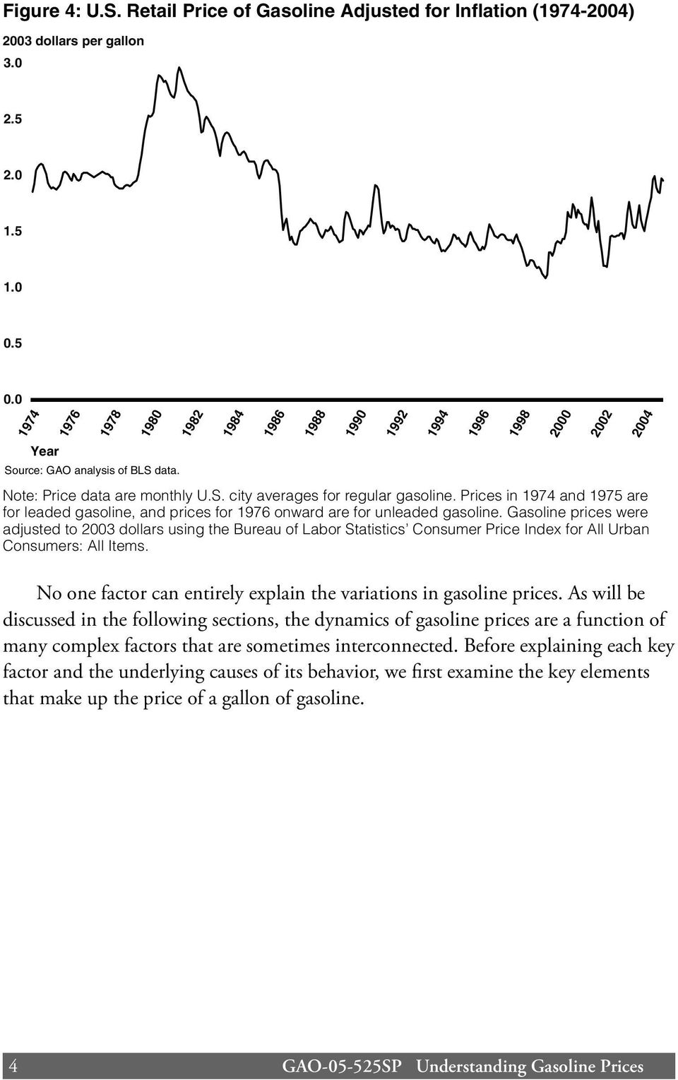 Prices in 1974 and 1975 are for leaded gasoline, and prices for 1976 onward are for unleaded gasoline.