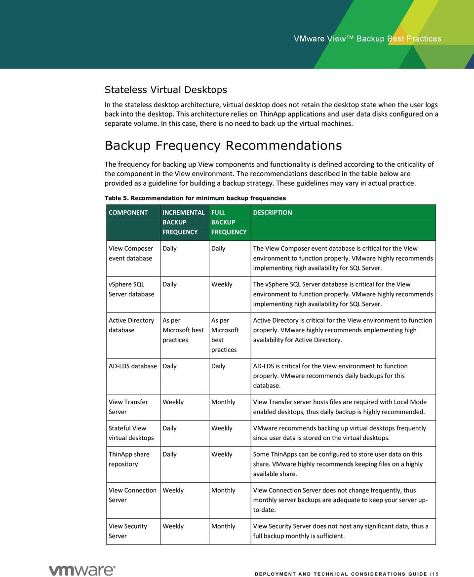 Backup Frequency Recommendations The frequency for backing up View components and functionality is defined according to the criticality of the component in the View environment.