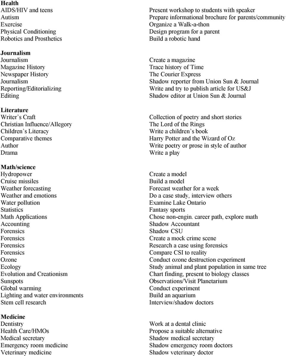 senior project topics list Senior research projects in environmental sciences have the following elements  in common:  the thesis topic addresses a significant environmental problem   work plan including time table implications of research list of references.