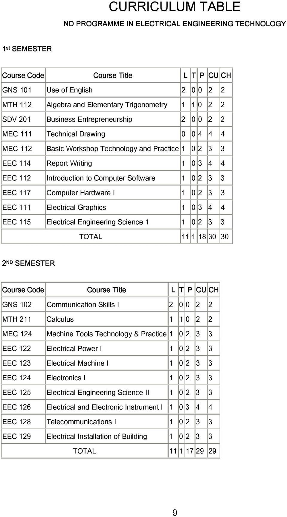 Computer Software 1 0 2 3 3 EEC 117 Computer Hardware I 1 0 2 3 3 EEC 111 Electrical Graphics 1 0 3 4 4 EEC 115 Electrical Engineering Science 1 1 0 2 3 3 TOTAL 11 1 18 30 30 2 ND SEMESTER Course