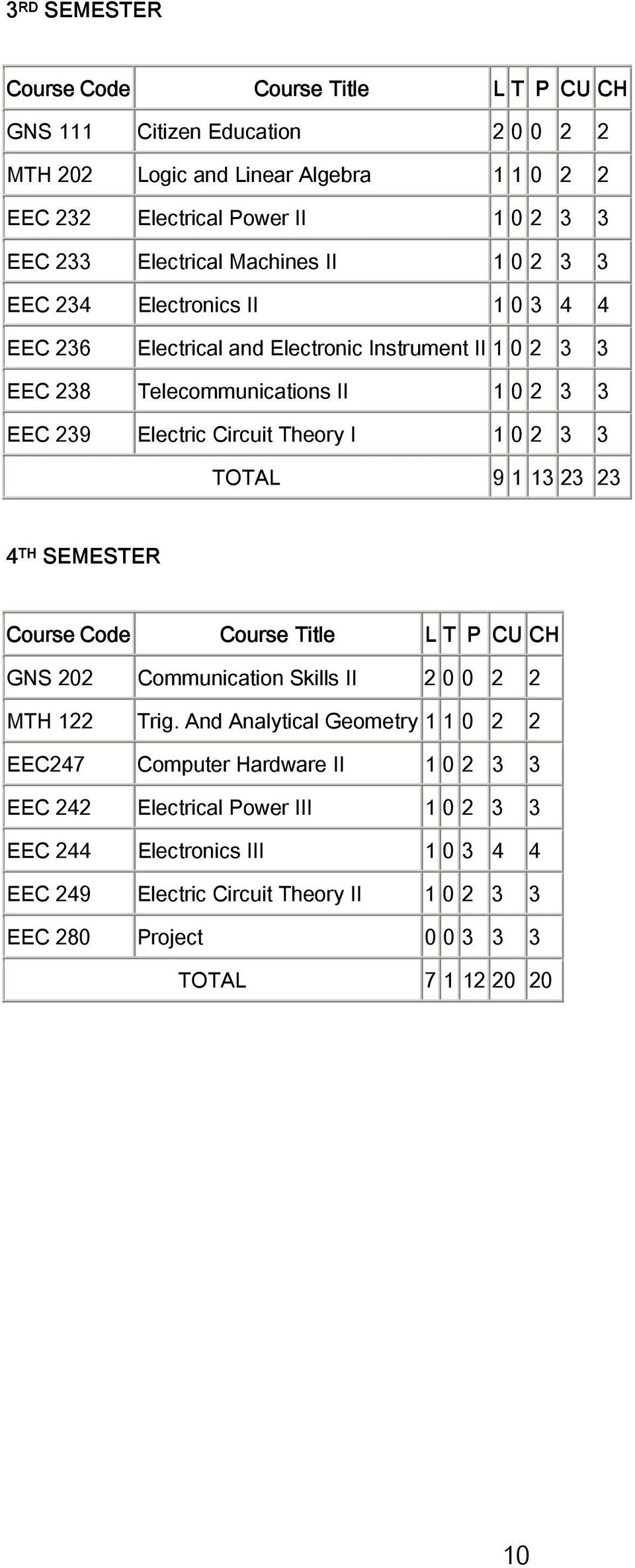 1 0 2 3 3 TOTAL 9 1 13 23 23 4 TH SEMESTER Course Code Course Title L T P CU CH GNS 202 Communication Skills II 2 0 0 2 2 MTH 122 Trig.