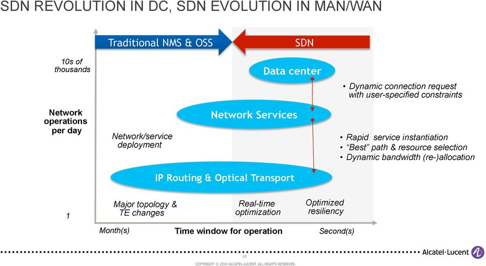 Services Rapid service instantiation Best path & resource selection Dynamic bandwidth (re-)allocation IP Routing &