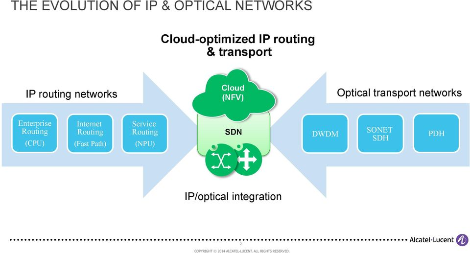 transport networks Enterprise Routing (CPU) Internet Routing