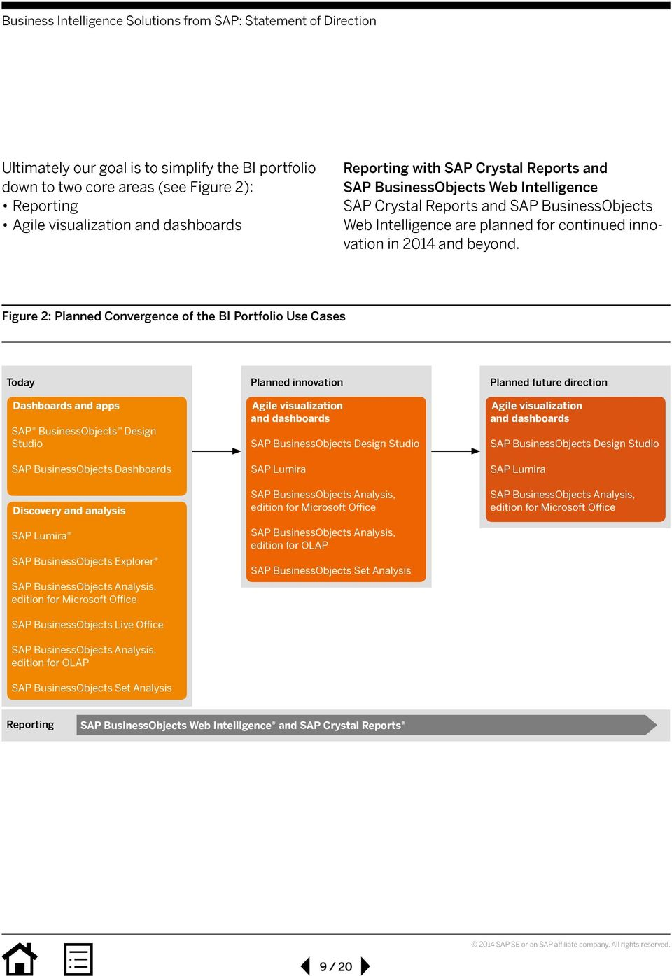 Figure 2: Planned Convergence of the BI Portfolio Use Cases Today Dashboards and apps SAP BusinessObjects Design Studio SAP BusinessObjects Dashboards Discovery and analysis SAP Lumira SAP
