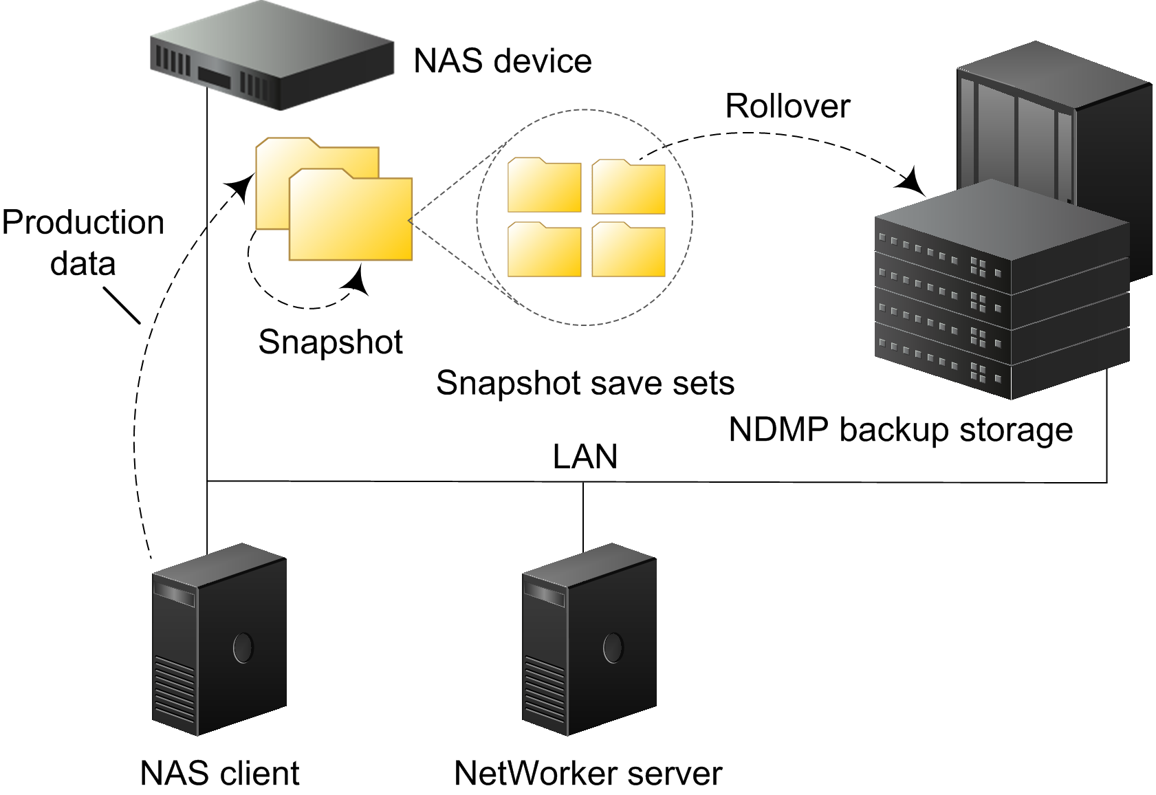 Overview of NAS Snapshot Features NetWorker storage node Backup storage media Licensing requirements The NetWorker storage node hosts and manages the devices for rollovers to secondary storage media,