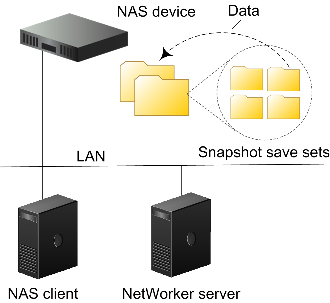 Overview of NAS Snapshot Features Examples of snapshot recovery 3.