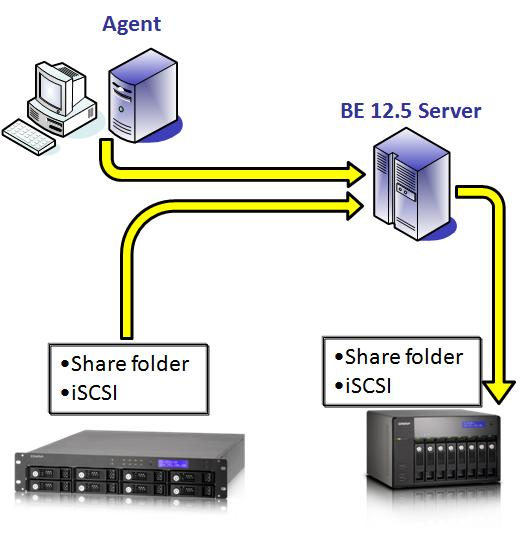 Backup Topology Backup Exec is composed of 3 parts: - A central backup server (BE 12.5 Server): It controls and manages the backup source and destination.