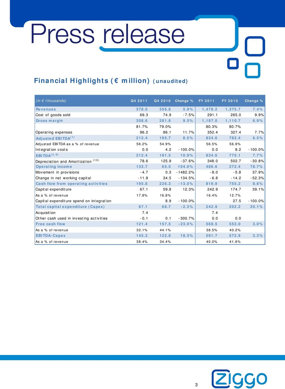5% Adjusted EBITDA as a % of revenue 56.2% 54.9% 56.5% 56.9% Integration costs 0.0 4.2-100.0% 0.0 8.2-100.0% EBITDA (2, 9) 212.4 191.5 10.9% 834.6 775.1 7.7% Depreciation and Amortization (10) 78.