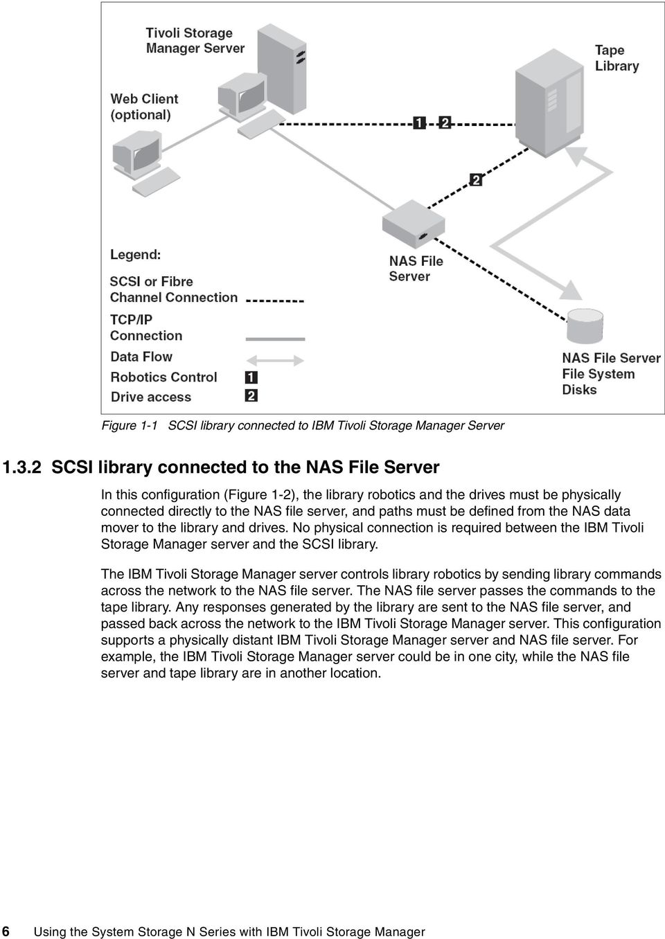 defined from the NAS data mover to the library and drives. No physical connection is required between the IBM Tivoli Storage Manager server and the SCSI library.