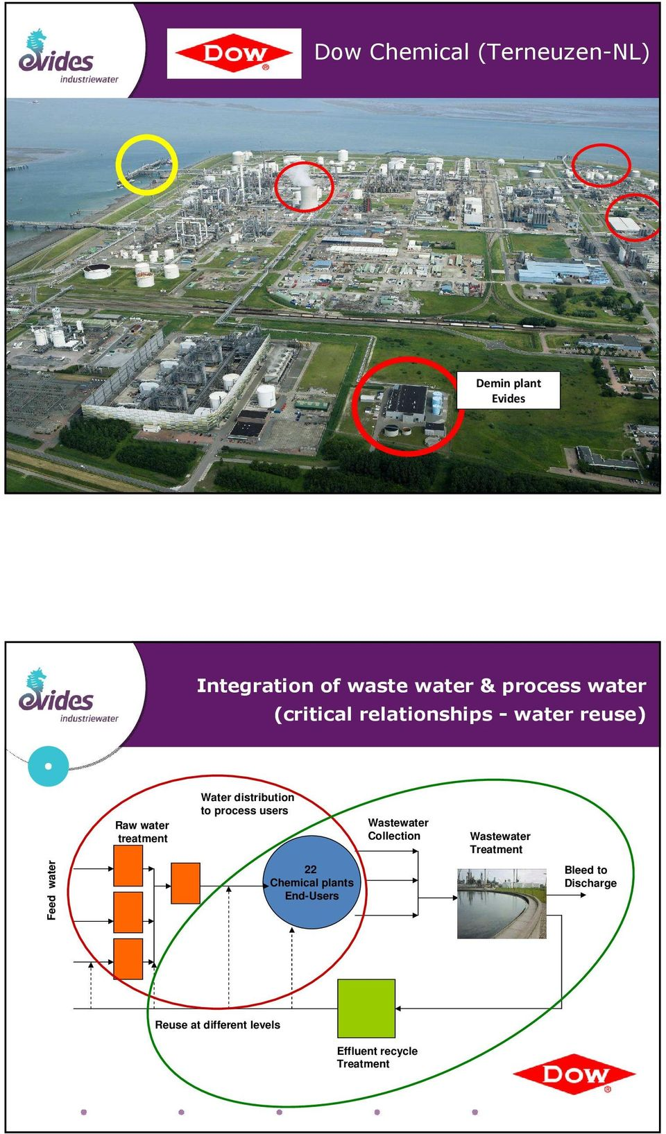 treatment Water distribution to process users Waste Collection Waste Treatment Feed 22