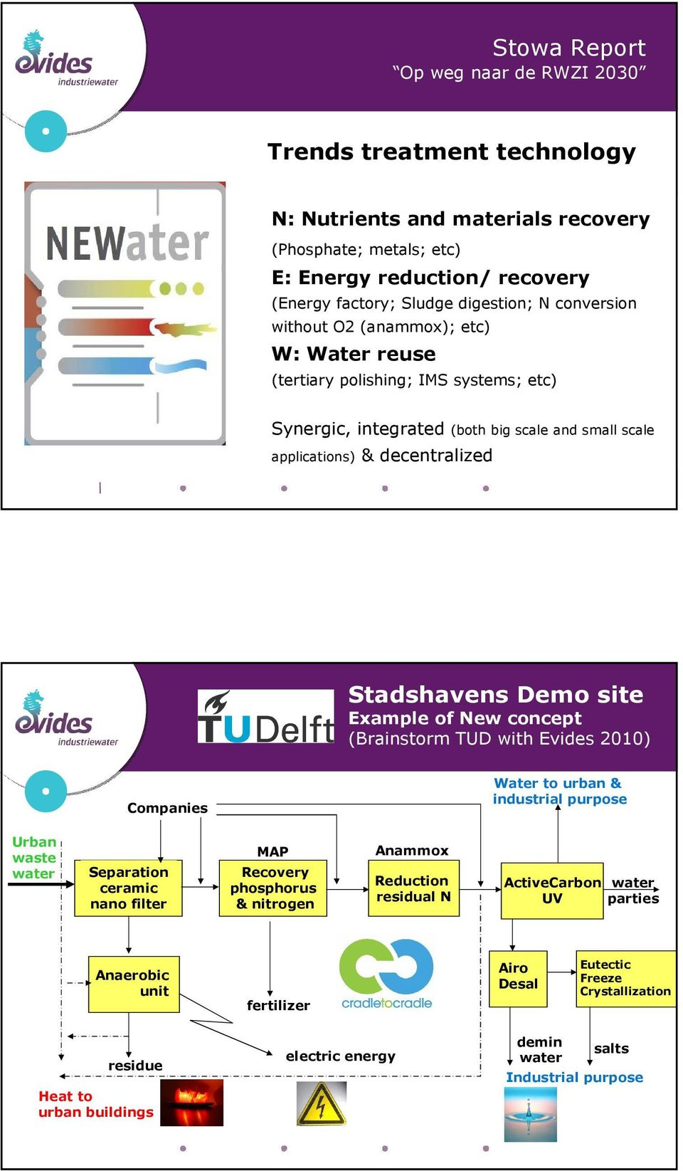 Demo site Example of New concept (Brainstorm TUD with Evides 2010) Companies Water to urban & industrial purpose Urban waste Separation ceramic nano filter MAP Recovery phosphorus & nitrogen