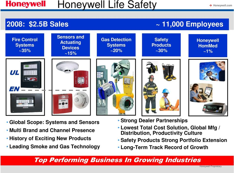 Honeywell HomMed ~1% UL EN Global Scope: Systems and Sensors Multi Brand and Channel Presence History of Exciting New Products Leading