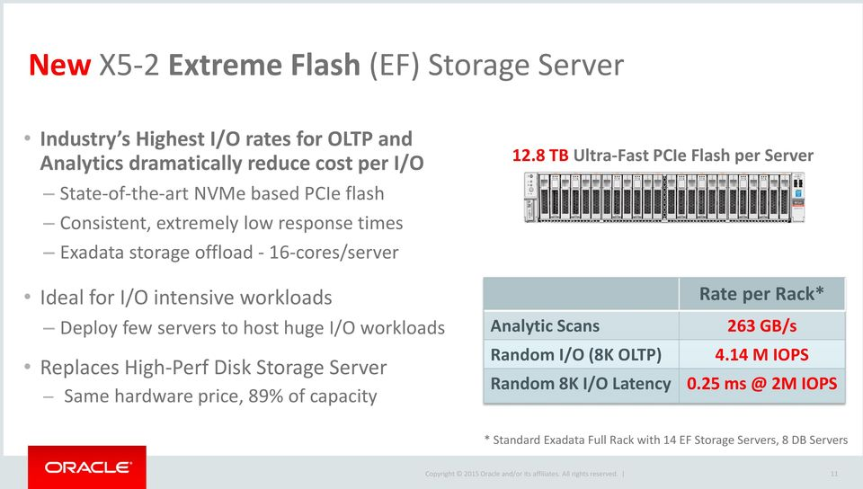 huge I/O workloads Replaces High-Perf Disk Storage Server Same hardware price, 89% of capacity 12.