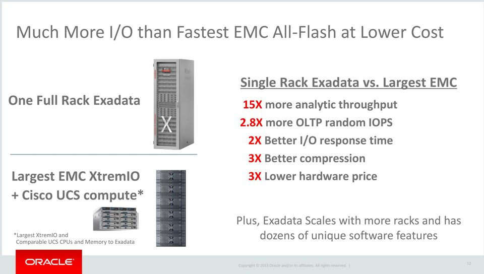 Largest EMC 15X more analytic throughput 2.