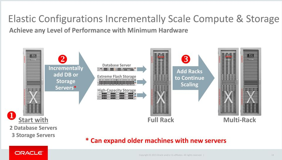 Extreme Flash Storage High-Capacity Storage Add Racks to Continue Scaling Start with 2