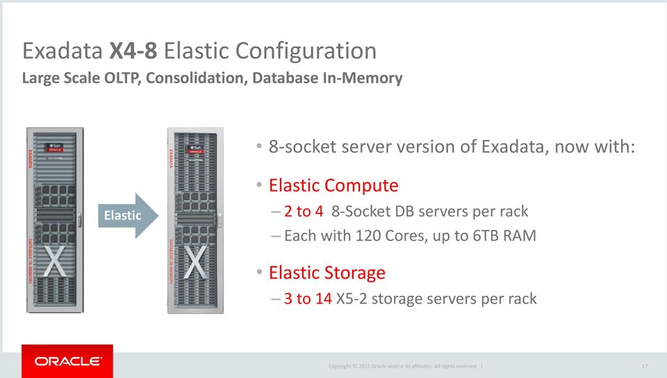 Elastic Elastic Compute 2 to 4 8-Socket DB servers per rack Each with