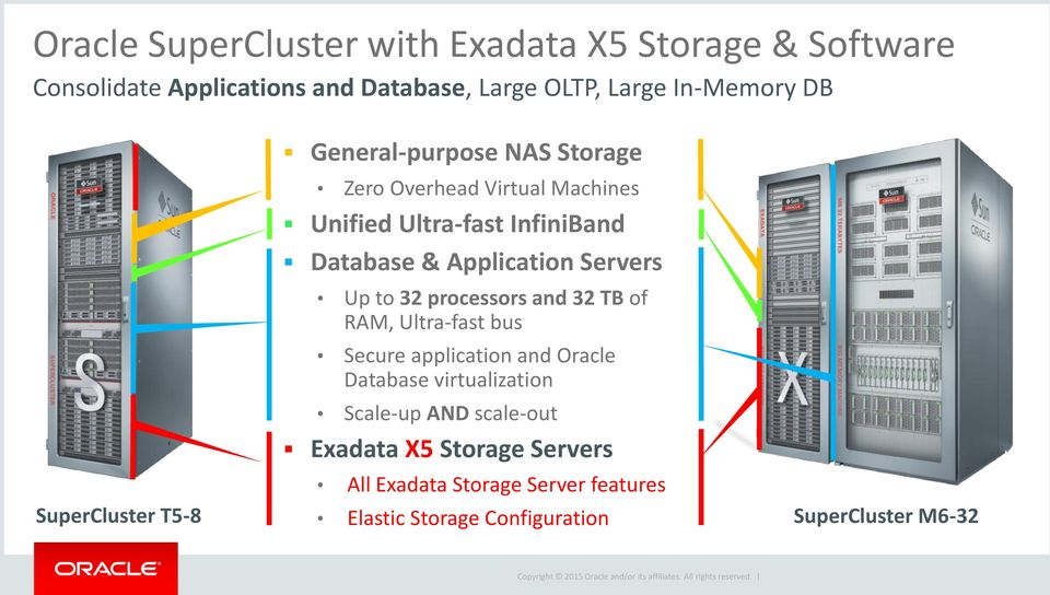32 processors and 32 TB of RAM, Ultra-fast bus Secure application and Oracle Database virtualization Scale-up AND scale-out