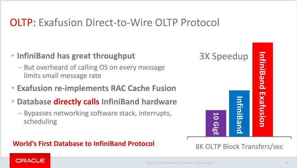 calls InfiniBand hardware Bypasses networking software stack, interrupts, scheduling 3X Speedup 10 GigE