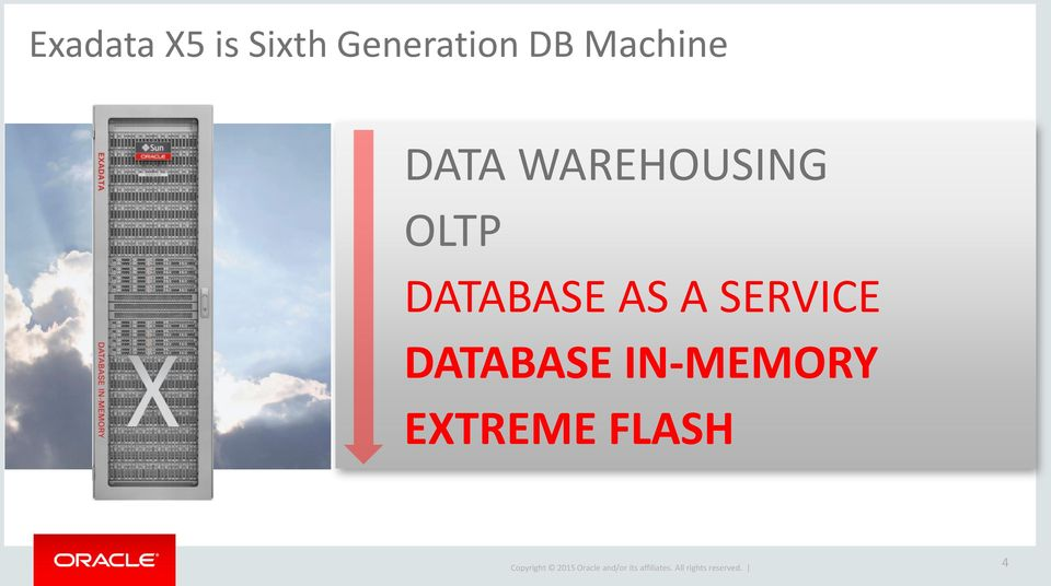WAREHOUSING OLTP DATABASE AS