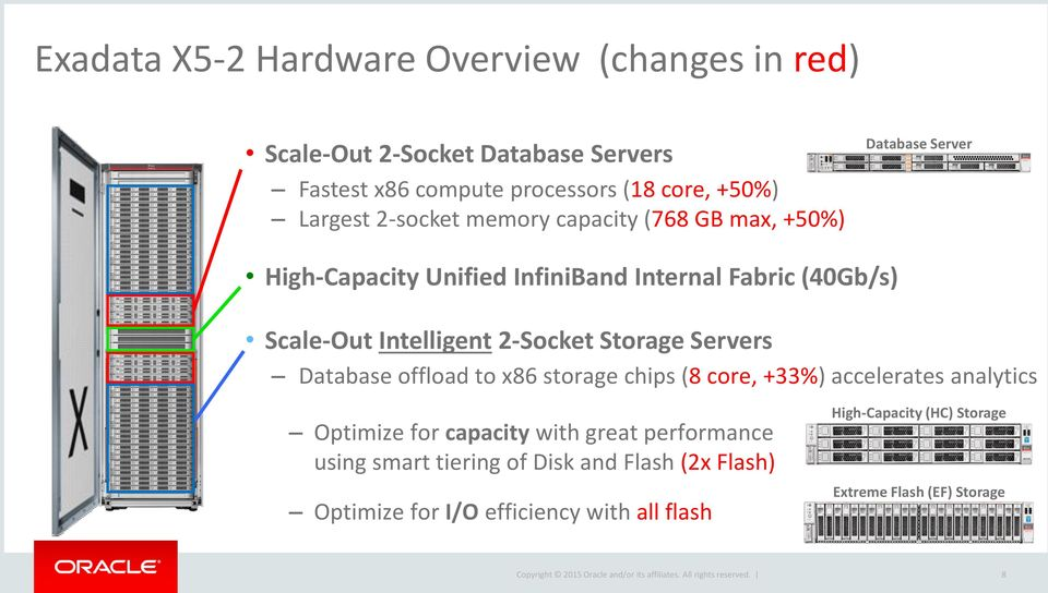 2-Socket Storage Servers Database offload to x86 storage chips (8 core, +33%) accelerates analytics Optimize for capacity with great