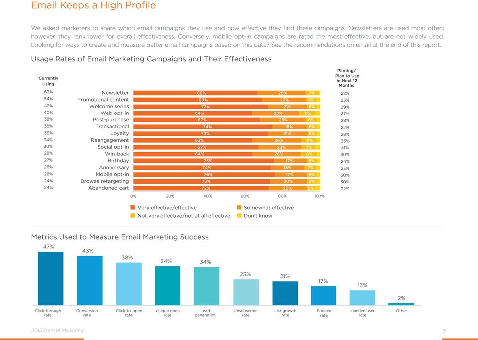 Looking for ways to create and measure better email campaigns based on this data? See the recommendations on email at the end of this report.