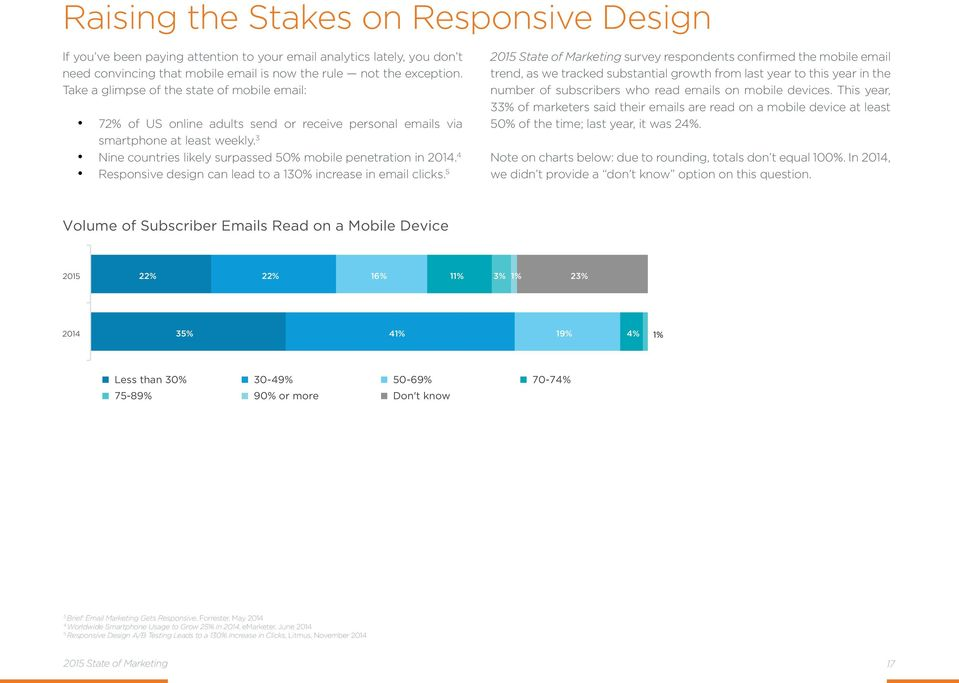 4 Responsive design can lead to a 130% increase in email clicks.