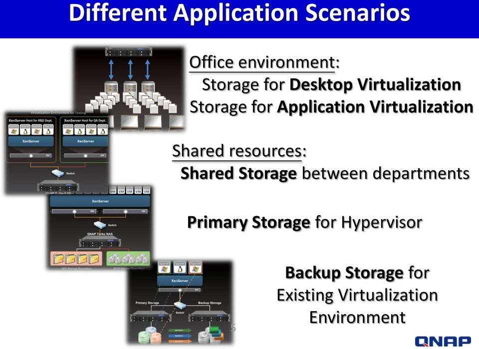 Shared resources: Shared Storage between departments Primary