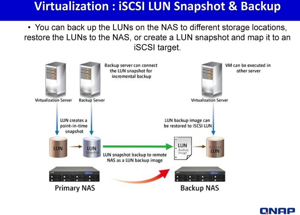 storage locations, restore the LUNs to the NAS,